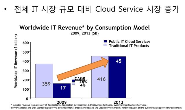 전체_IT_시장_규모_대비_Cloud_Service_시장_증가.jpg