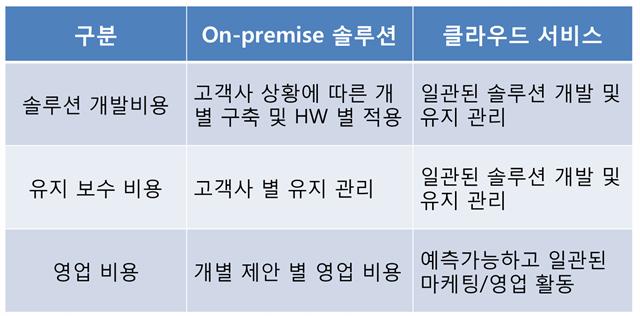 클라우드_기반_서비스_on_premise_와_클라우드_비교_투자_비용_측면.jpg