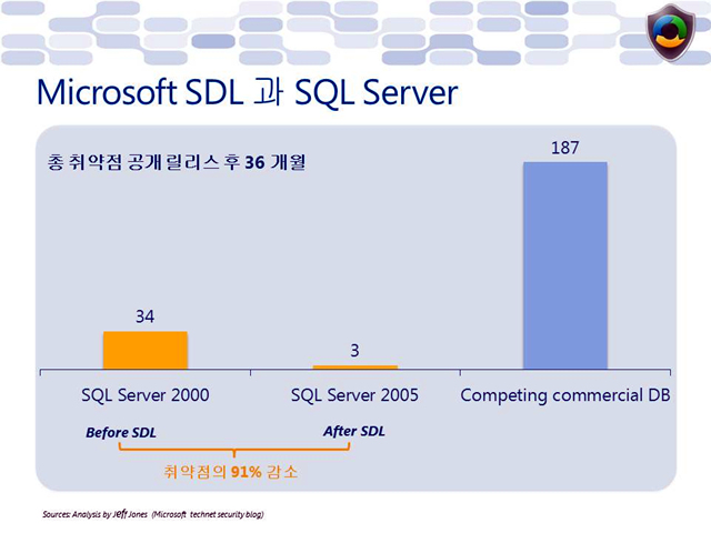 Microsoft_SDL과_SQL_Server.jpg