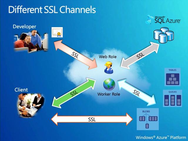 클라우드_보안_Security_SSL_채널.jpg