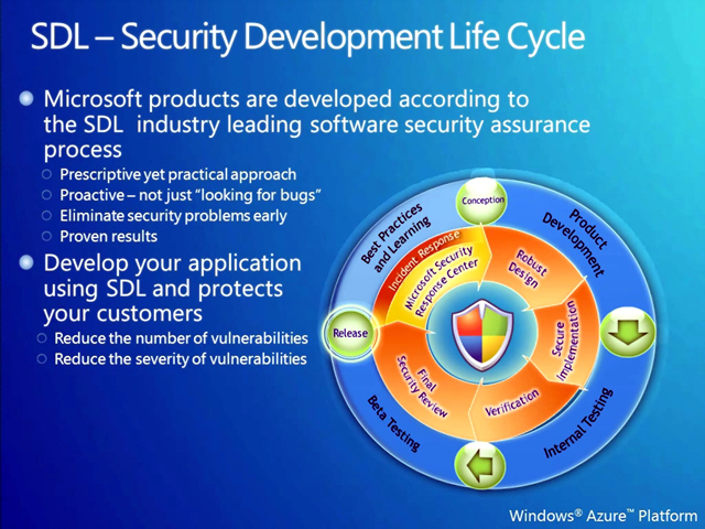 클라우드_보안_SDL_Security_Development_Lifecycle.jpg