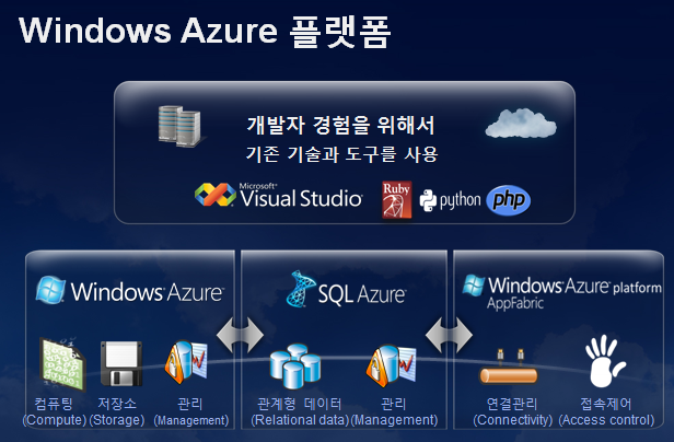 Windows Azure 플랫폼.png