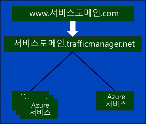 azure_traffic_manager03_2.jpg