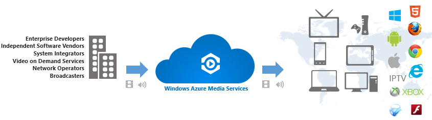 Windows Azure Media Service.png