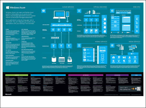 Windows Azure Poster.jpg